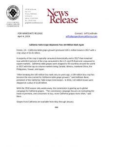 California Table Grape Shipments Pass 109 Million Mark Again